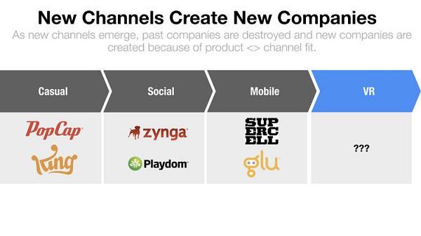 Новые каналы создают новые компании