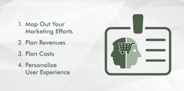 Как исследования клиентов приносят пользу CRO
