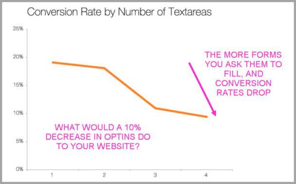 При добавлении двух полей, конверсия упала почти на 10%. Чем больше полей в форме, тем меньше подписок. Фактически, только два лишних поля привели к потере 10% потенциальных подписчиков.