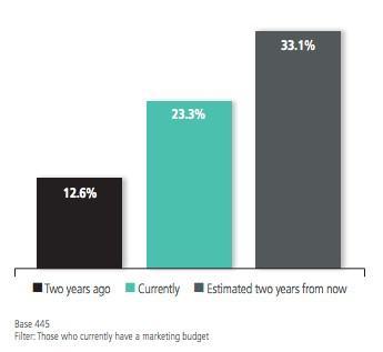Отчет веб-ресурса The Content Council отмечает, что объемы финансирования контент-маркетинговой деятельности растут уже на протяжении 4 лет