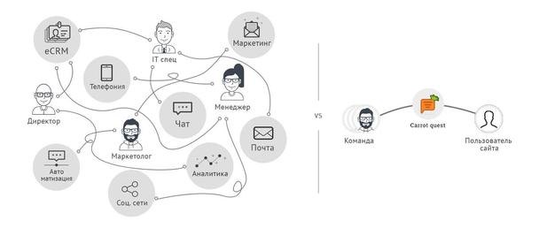 Marketing Automation-сервис