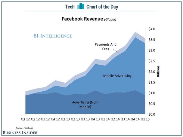 Доходы компании Facebook