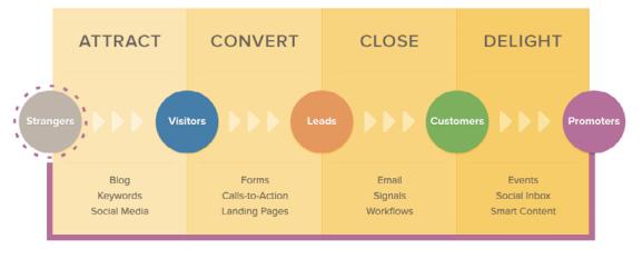 Схема 5-этапной маркетинговой воронки