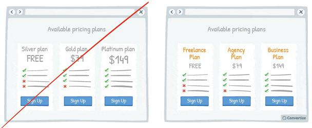 Скетч слева: «Серебряный план — БЕСПЛАТНО. Золотой план — $79. Платиновый план — $149». Скетч справа: «План для фрилансеров — БЕСПЛАТНО. План для агентств — $79. План для бизнеса — $149»