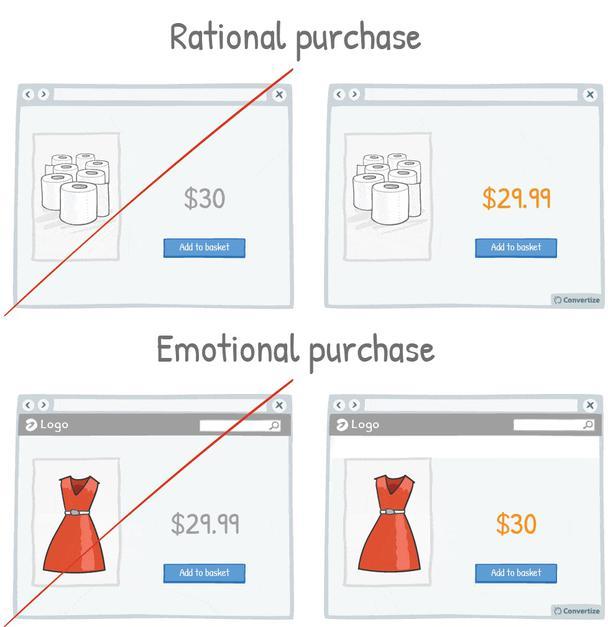 При рациональной покупке (два рисунка сверху) покупателям важно видеть точные цифры. При эмоциональной покупке (рисунки внизу) большее значение имеет простота цены