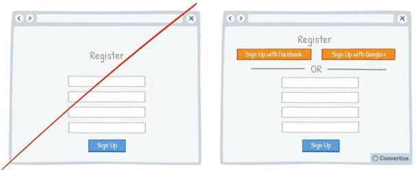 В примере справа помимо формы регистрации предлагается возможность войти в систему, используя профили в Facebook или Google