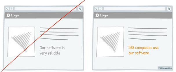 Пример слева: «Наш софт очень надежный». Пример справа: «568 компаний используют наше программное обеспечение»