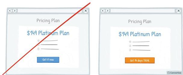 CTA-кнопка справа дает возможность получить 14-дневную пробную версию продукта, тогда как слева сразу же предлагается его купить