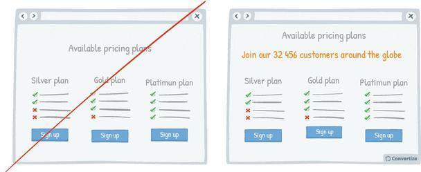К примеру справа в разделе тарифов добавлена надпись: «Присоединяйтесь к нашим 32 456 клиентам по всему миру»