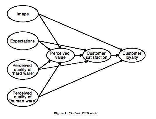 Иллюстрация к статье: Как повысить лояльность клиентов?