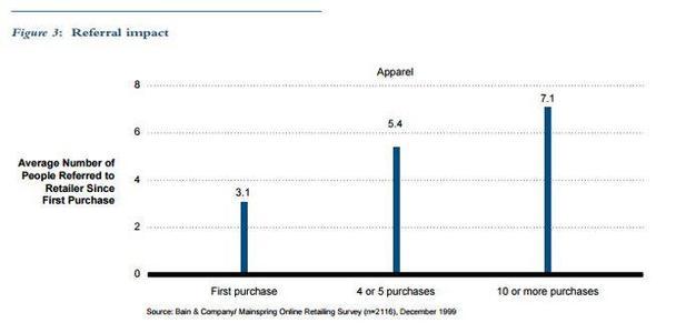 По результатам исследований, после покупки вероятность того, что клиент вернется к вам, составляет около 30%. Но если покупатель оформил вторую и третью покупку, вероятность увеличивается до 54%! Все еще сомневаетесь, что вам стоит поработать над лояльностью клиентов?