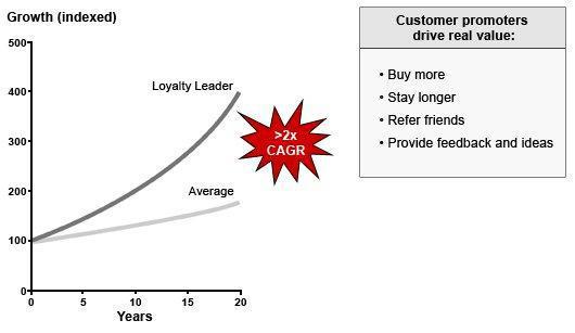 Как измерить лояльность клиентов