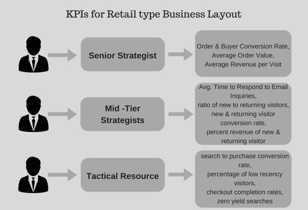 Иллюстрация к статье: Какие KPI должны отслеживаться на разных уровнях вашей компании?