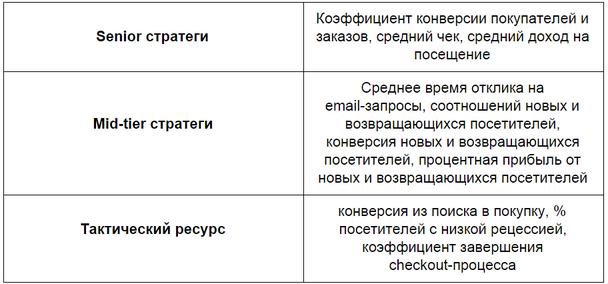 Распределение KPI-метрик в сфере ритейла