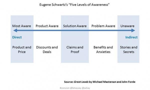 5 уровней опознания бренда