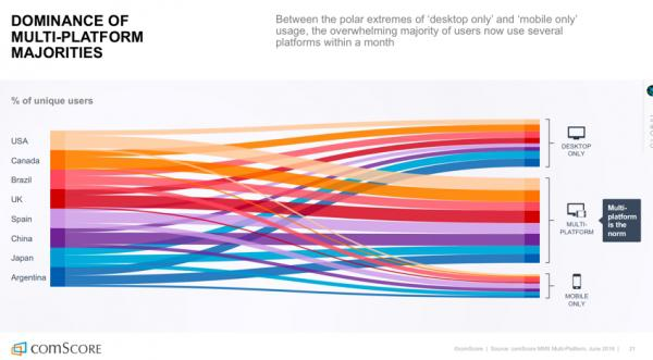 Процент пользователей в разных странах, пользующихся только компьютерами, только мобильными устройствами или всем сразу.