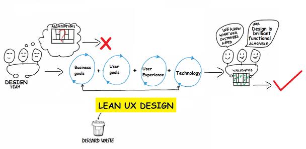 Создание бережливого UX-дизайна