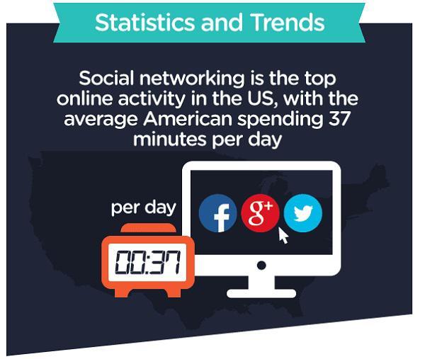 В США на социальные сети могут похвастаться наибольшей онлайн-активностью, в среднем американцы проводят на таких сайтах 37 минут в день
