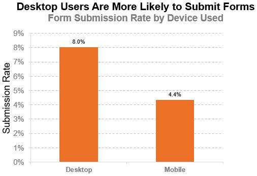 Десктопные пользователи охотнее завершают заполнение лид-форм: 8% против 4,4% на мобильных устройствах (вертикальная ось — показатель заполняемости)