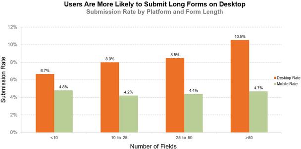 Пользователи охотнее заполняют длинные формы на десктопах. Вертикальная ось — показатель заполняемости. Горизонтальная ось — число полей (слева направо: меньше 10, от 10 до 25, от 25 до 50, больше 50)