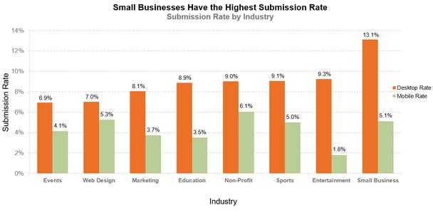 У малого бизнеса самый высокий показатель заполняемости. Вертикальная ось — показатель заполняемости. Горизонтальная ось — отрасль (слева направо: организация мероприятий, веб-дизайн, маркетинг, образование, некоммерческая организация, спорт, индустрия развлечений, малый бизнес)