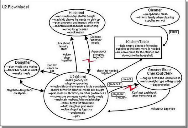 Пример на картинке выше демонстрирует, как конкретная деятельность (ведение домохозяйства) подразделяется на формальные и неформальные роли и обязанности