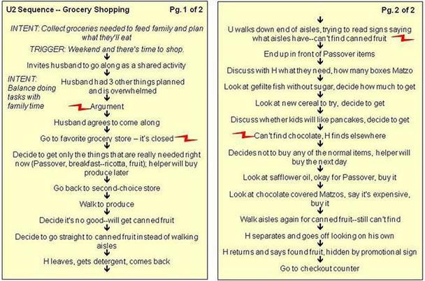 Модель последовательности подробно освещает шаги, предпринимаемые пользователями для выполнения каждой задачи, важной для результата в целом
