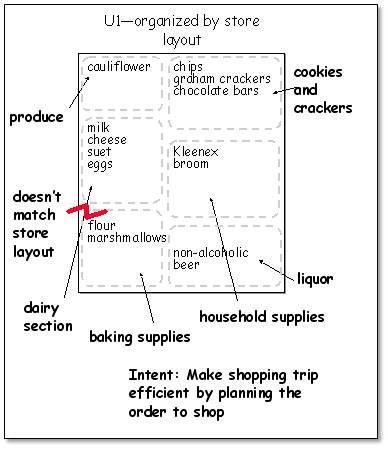 модель артефакта показывает артефакты, которые создаются и используются при выполнении работы