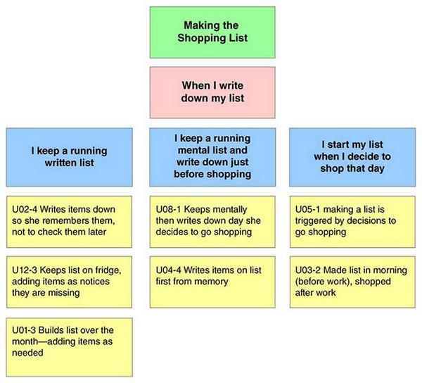 Фрагмент диаграммы сходства