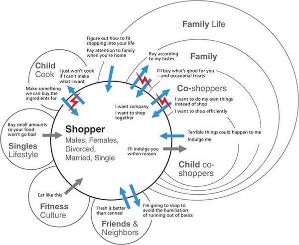 Консолидированная культурная модель.