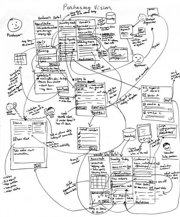 Концептуальное видение воплощает сценарий деятельности клиентов в новом мире, изобретенном разработчиками