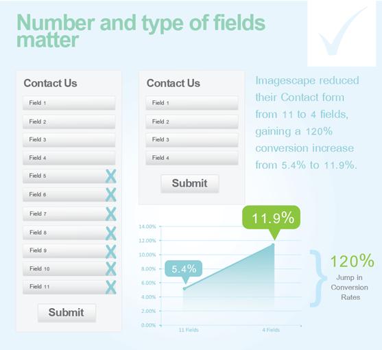Статистика по оптимизации целевых страниц