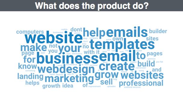 Что делает этот продукт? Наиболее частотные слова при ответах: веб-сайты, электронные письма, помощь, делать, ваши, шаблоны, бизнес, электронное письмо, веб-дизайн, создавать, маркетинг, расти...