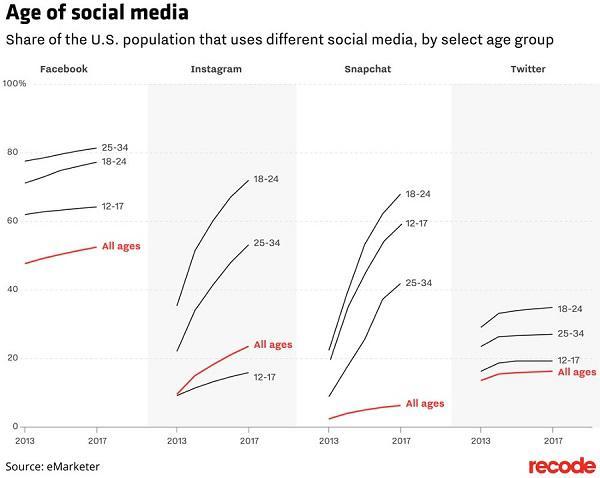 Возраст пользователей социальных сетей Доля населения США, использующего различные социальные сети (среди отдельных возрастных групп)