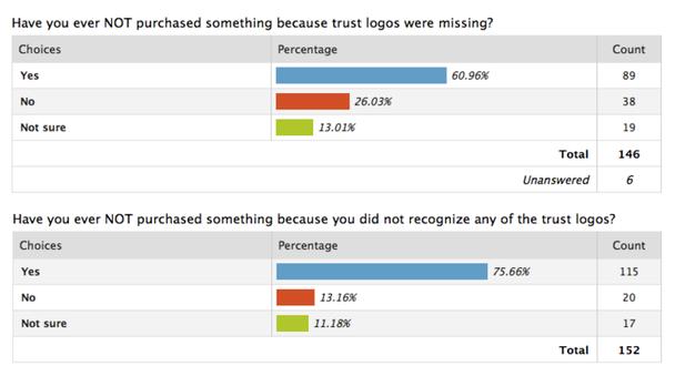 ecommerce site trust signals