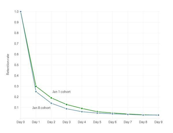 Измерим коэффициент удержания для двух когорт, состоящих из 100 пользователей
