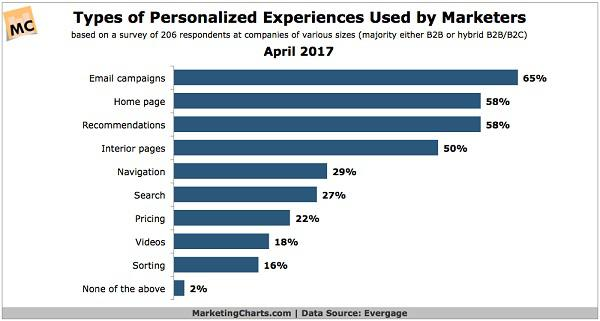 Типы персонализированного опыта, используемые маркетологами
