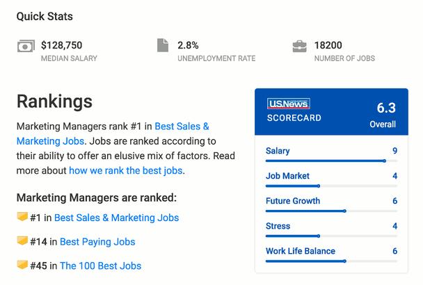 Менеджер по маркетингу занимает 45 место в списке 100 лучших профессий в США и в мире и 14 место в списке самых высокооплачиваемых должностей.