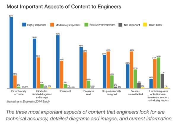 Иллюстрация к статье: Как создавать контент для продвинутой B2B-аудитории