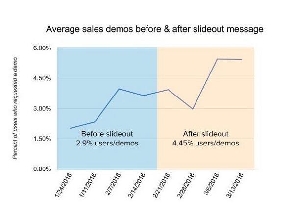 Среднее количество демо-продаж до и после использования всплывающего сообщения