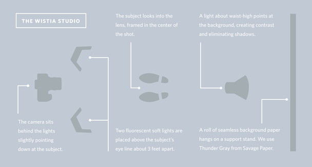 How to build video culture at your company lighting setup diagram