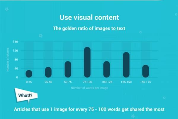 Статьи, в которых на каждые 75-100 слов приходится одно изображение, получают больше всего цитирований