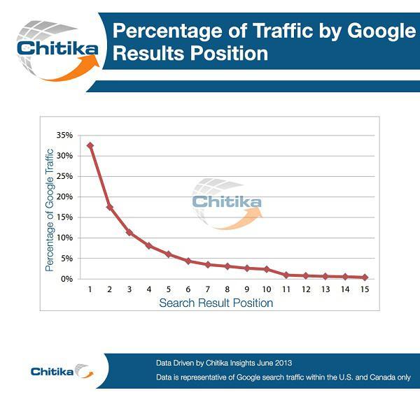 Зависимость % трафика от позиции сайта в поисковой выдаче Google