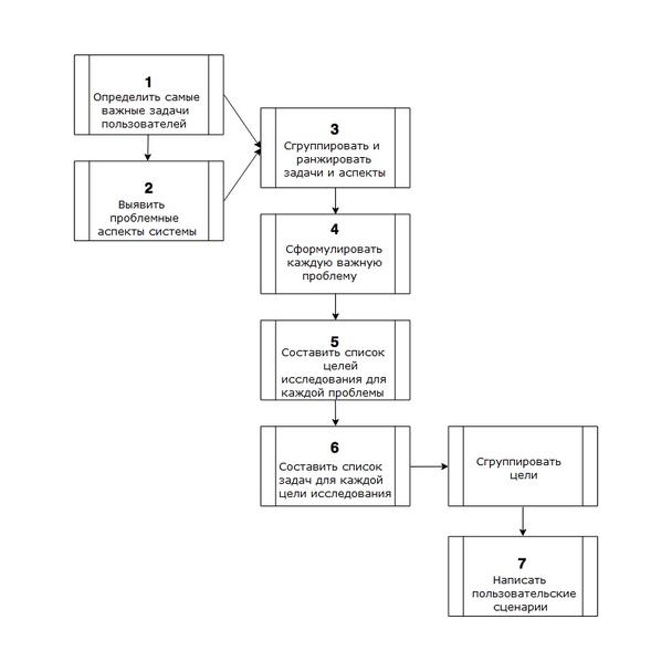 Иллюстрация к статье: От целей исследования к тестированию юзабилити: метод 7 шагов