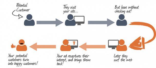 Иллюстрация к статье: Ретаргетинг 101: все, что нужно, чтобы начать работу и повысить ROI