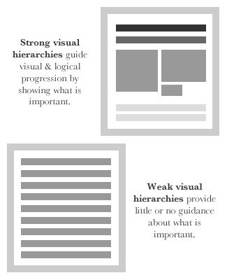схема сильной и слабой визуальной иерархии