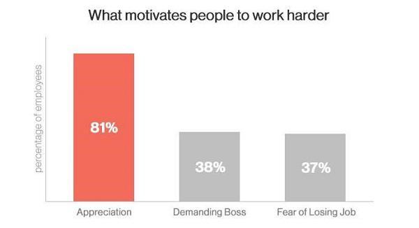 Что мотивирует людей работать усерднее? Слева направо: признательность, требовательный начальник, страх потерять работу