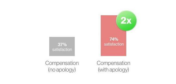 Степень удовлетворенности клиентов с извинением и без него