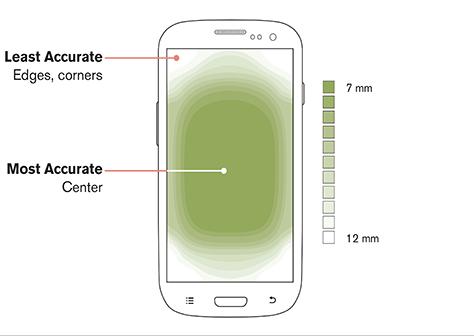 Мы уже по-другому держим смартфоны, зоны касания сместились, и точность ближе к внешним углам экрана снизилась