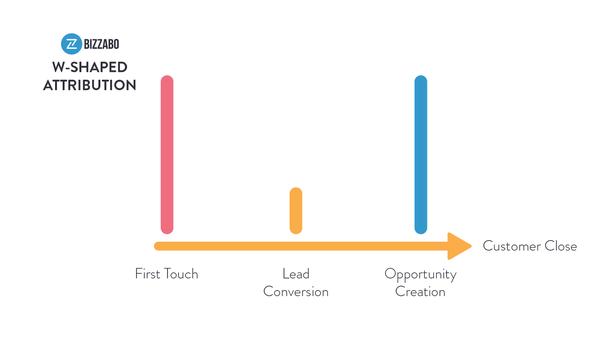 W-образная атрибуция. Слева направо: первое касание → конверсия лида → создание возможностей → закрытие сделки